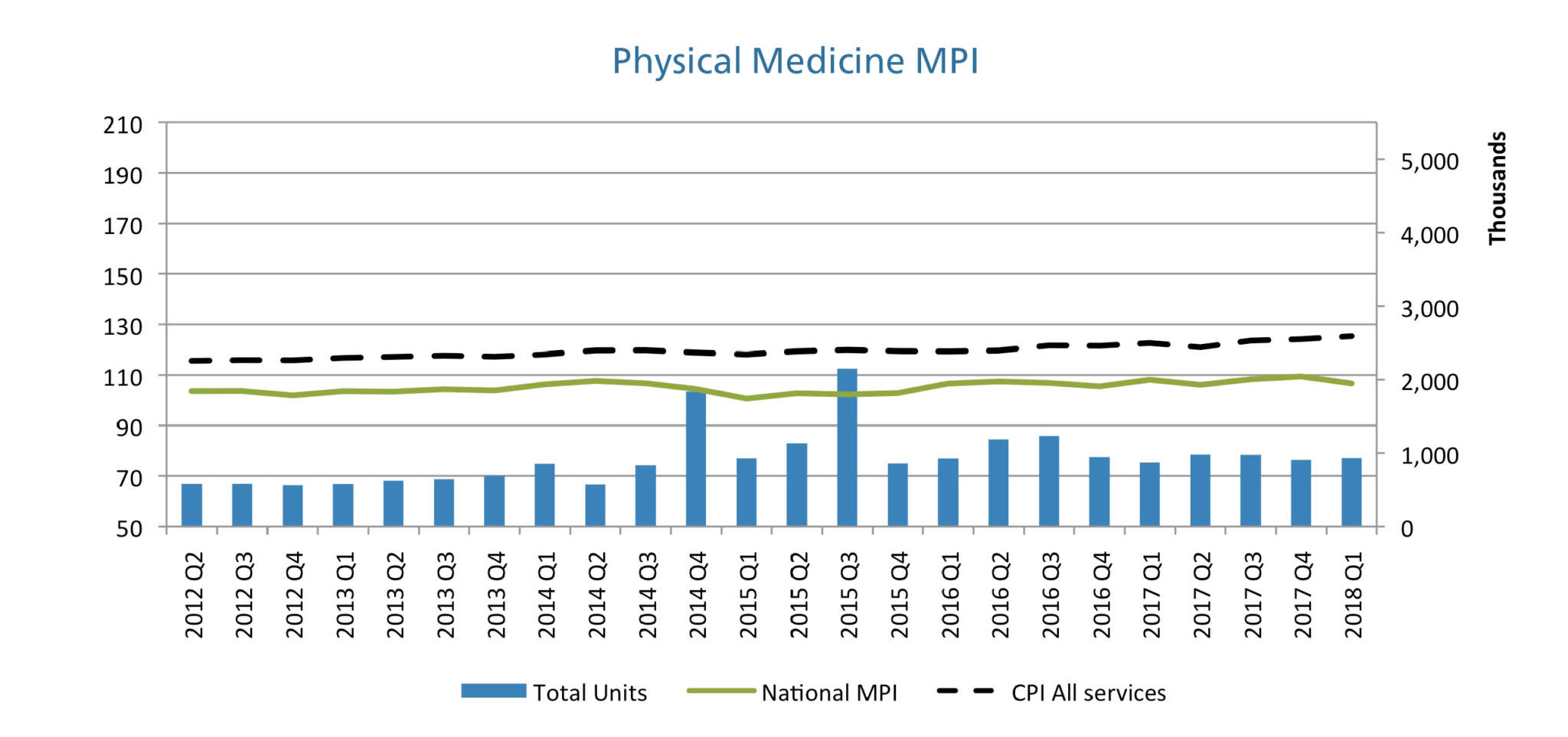 Workers' Compensation Medical Price Index: Q2 2018 | Mitchell mPower